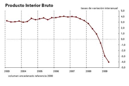 El PIB de España se contrae un 4,1% en el último año