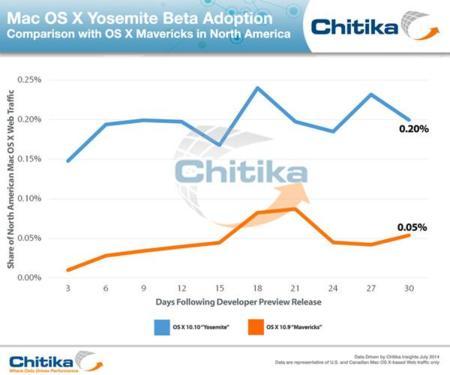 La adopción de las versiones preliminares de OS X Yosemite cuadruplica a las de Mavericks