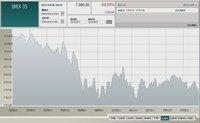 El Ibex 35 se despide de los 8.000 puntos y España entra en recesión según el BdE