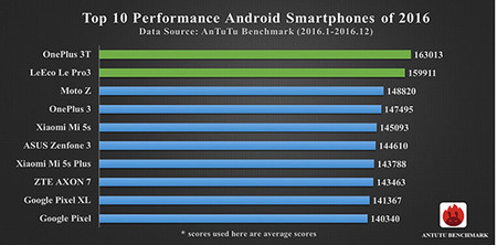 Smartphones Mas Poderosos Antutu Android 2016