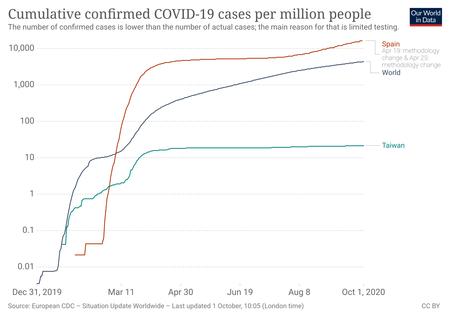 Coronavirus Data Explorer 16