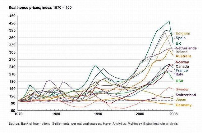 Precios vivienda 1970-2008