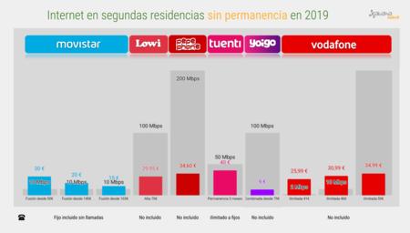 Internet En Segundas Residencias Sin Permanencia En 2019 1