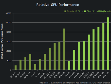 NVidia GTX 560 Ti Performance