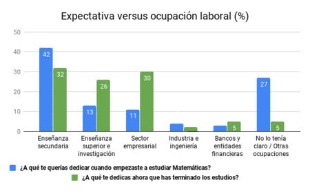 Expectativa Versus Ocupacion Laboral 6