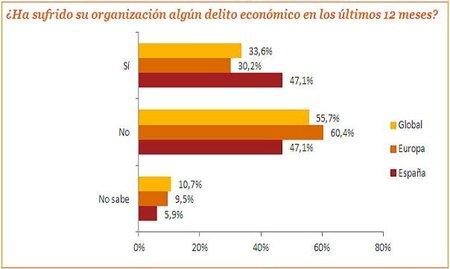 Otros efectos de la crisis en las empresas