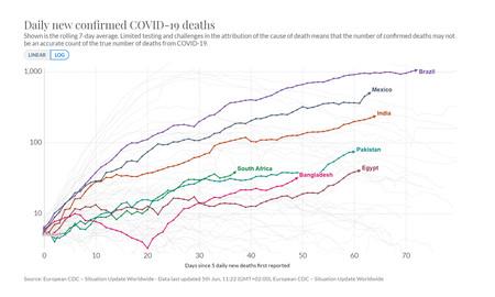 Muertes Totales Tendencia