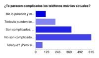 Móviles complicados, el problema es el usuario