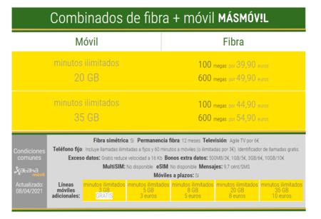 Nuevos Combinados De Fibra Y Movil De Masmovil En Abril De 2021