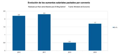 Aumentos Salariales