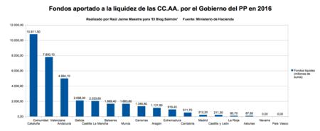 Fondos Aportados Gobierno A Liquidez De Ccaa