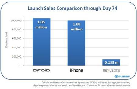 Nexus One y sus pobres ventas, explicamos las razones