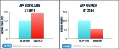 App Annie: la Apple App Store genera un 85% más de ingresos que Google Play
