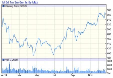 2013: el año en el que iOS realzó las acciones de Apple