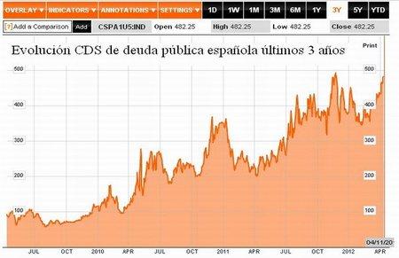 España en sobredosis de dolor huele a hundimiento y rescate