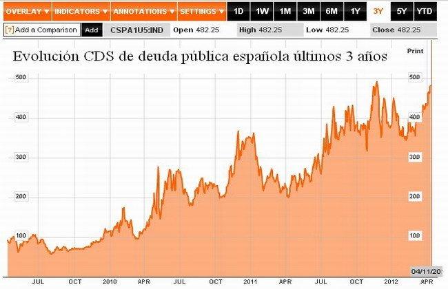 CDS Spain