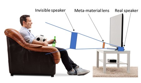 Metamaterials Focussed Directional Speakers Microphones