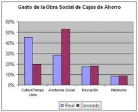 ¿En qué gastan el dinero las Obras Sociales de las Cajas de Ahorro?