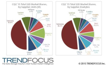 Sales Ssds Q2 2015 Trendfocus
