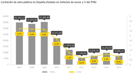 Licitación de obra pública en España