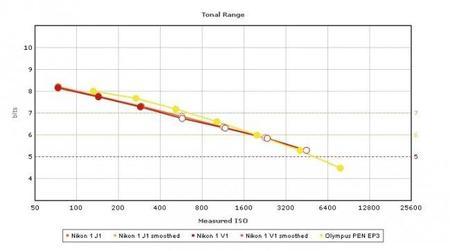 dxomark_graph_tr.jpg