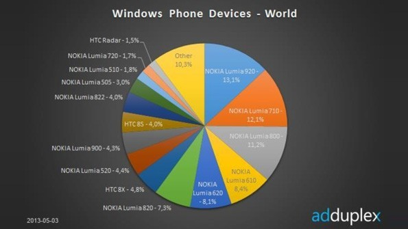 Cuota Windows Phone