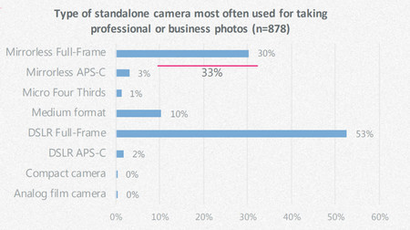Fotografos Pro Smartphones 3