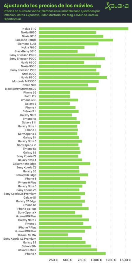 Precios De Moviles Ajustados