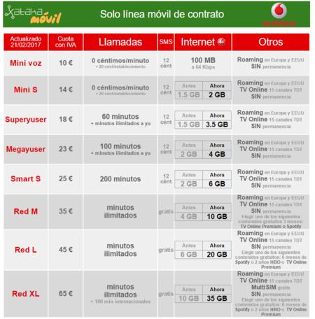 Nuevas Tarifas Moviles Vodafone Febrero 2017