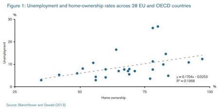 Hay un vínculo entre el desempleo y la alta tasa de propiedad de viviendas