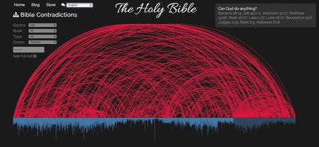 La Biblia y sus 463 contradicciones, además de violencia y misoginia, reunidas en un gráfico interactivo