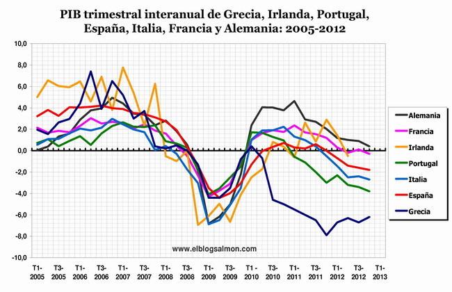PIB trimestral 2005-2012