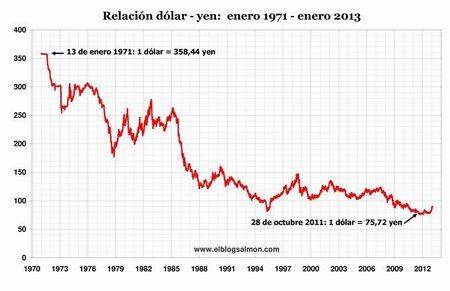 Banqueros centrales intensifican la guerra mundial de divisas