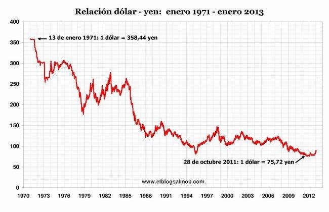 yen-dolar 1971- 2013