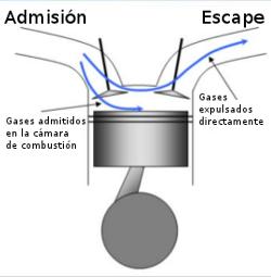 Barrido de gases