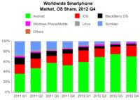 Android y iOS se quedan con el 87.6% de la cuota de mercado en 2012, según IDC