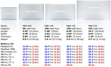 HyperMac tabla