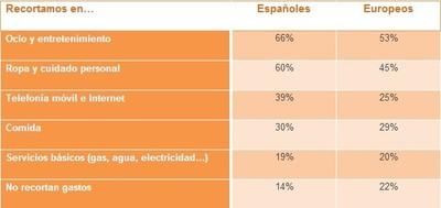 ¿Ha mejorado la situación financiera de la mayoría de los españoles?
