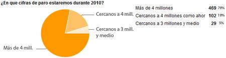 ¿En que cifras de paro estaremos durante 2010?
