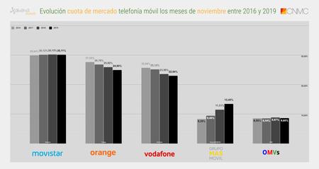 Evolucion Cuota De Mercado Telefonia Movil Los Meses De Noviembre Entre 2016 Y 2019