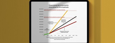 España llega a su ritmo récord de vacunación, pero sigue lejos del necesario para la inmunidad en verano: cuánto hay que mejorar para ello
