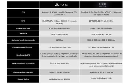 Specs Ps5 Xbox2