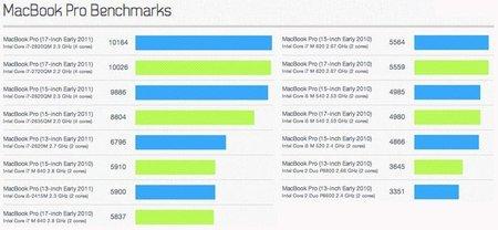 macpro2011benchmarks.jpg