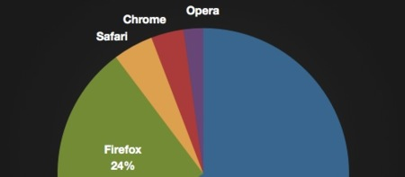 Chrome le pisa los talones a Safari