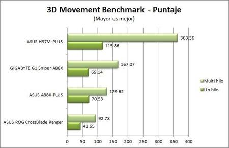 3dmovement Benchmark