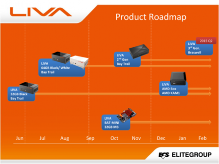 ecs_liva_roadmap.png