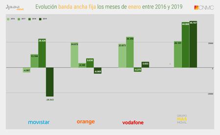 Evolucion Banda Ancha Fija Los Meses De Enero Entre 2016 Y 2019 1