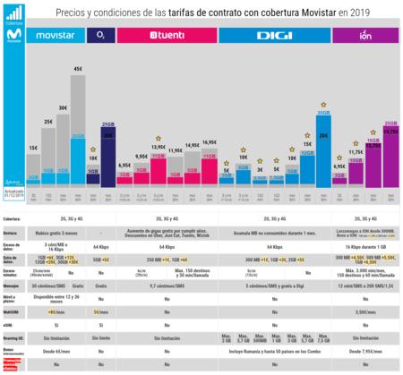 Precios Y Condiciones De Las Tarifas De Contrato Con Cobertura Movistar En 2019
