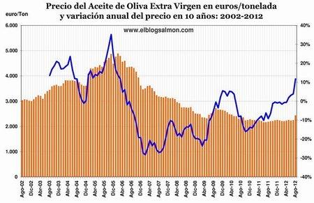 La producción de aceite de oliva amenazada por el cambio climático