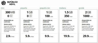 República Móvil añade la posibilidad de reducir a 16 kbps tras consumir los datos por 1.2 euros al mes